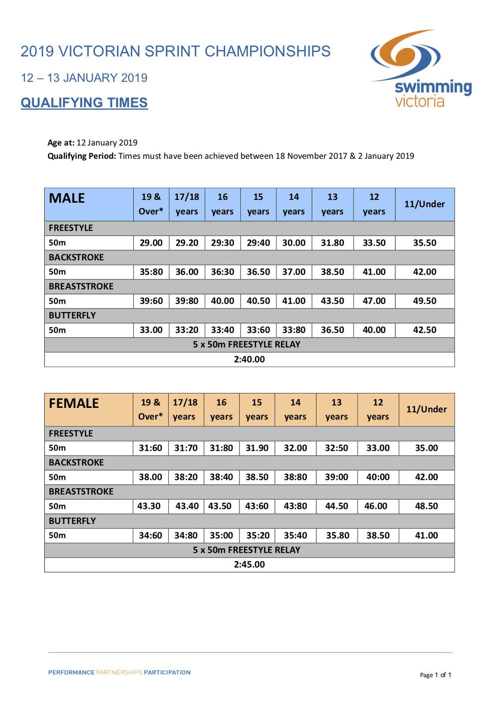 2019 Vic Sprint Championships Qualifying Times v1.jpg