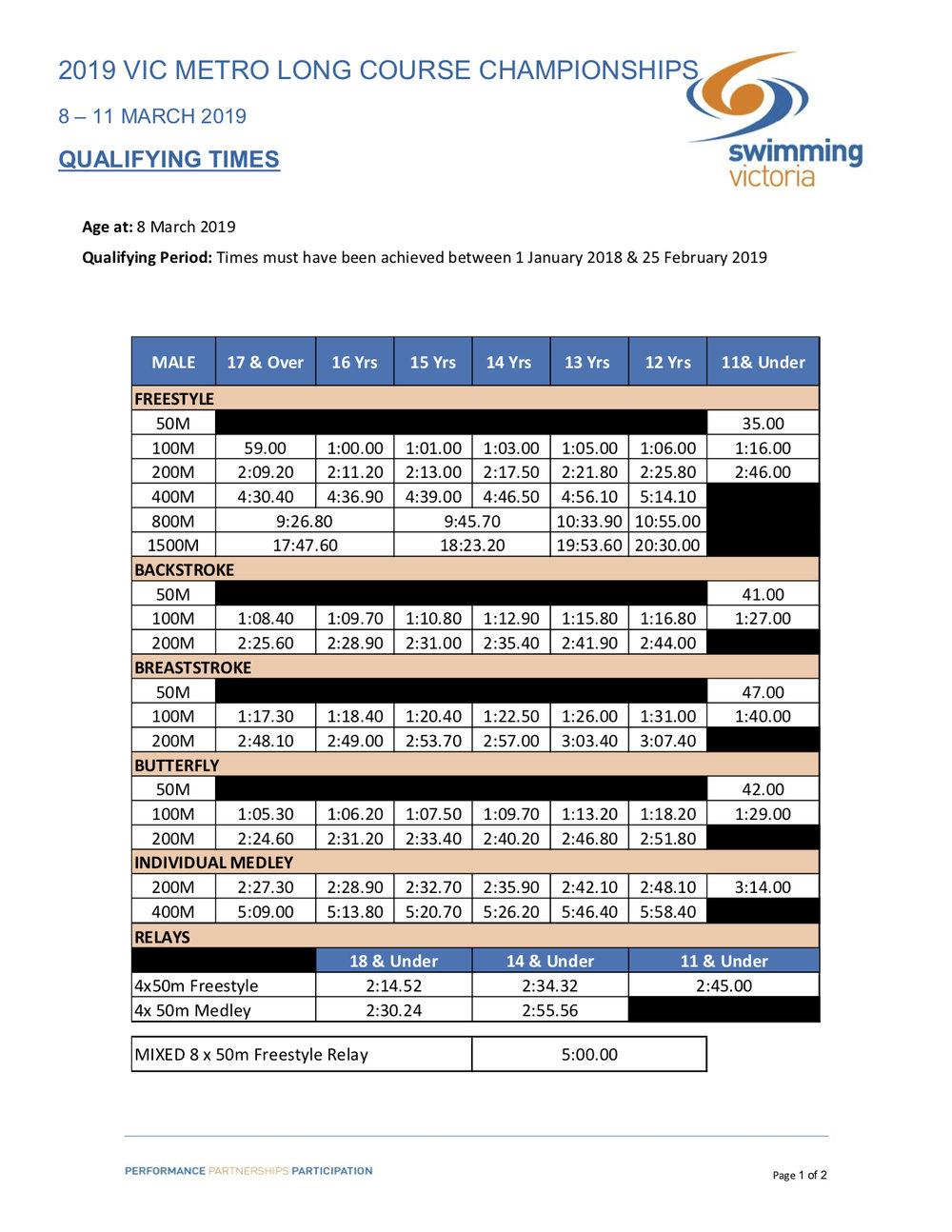 2019 Vic Metro LC Championships Qualifying Times pg1.jpg