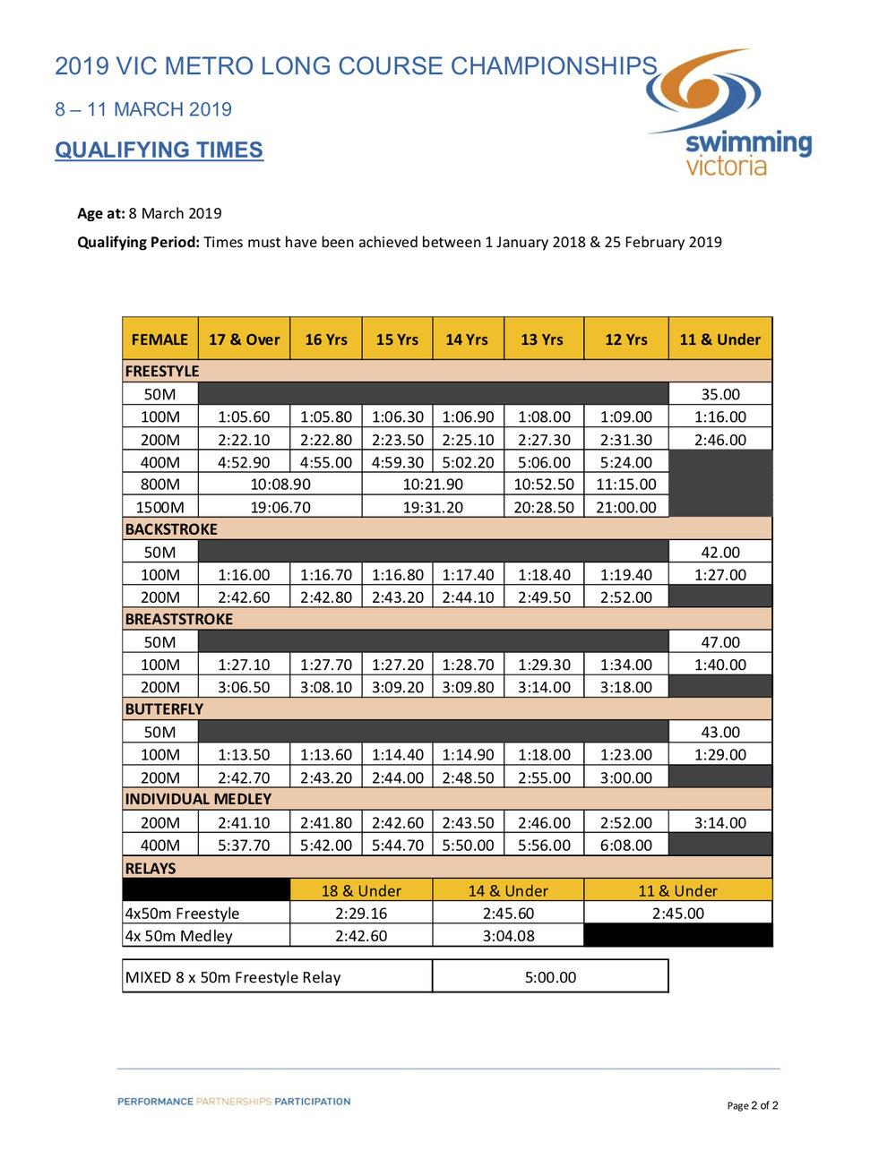 2019 Vic Metro LC Championships Qualifying Times pg2.jpg