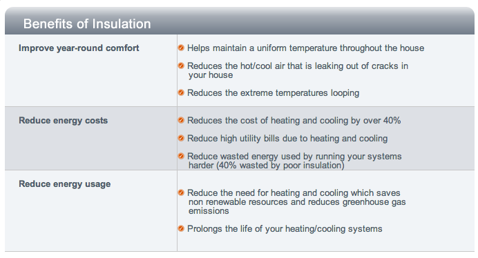 Benefits of proper insulation