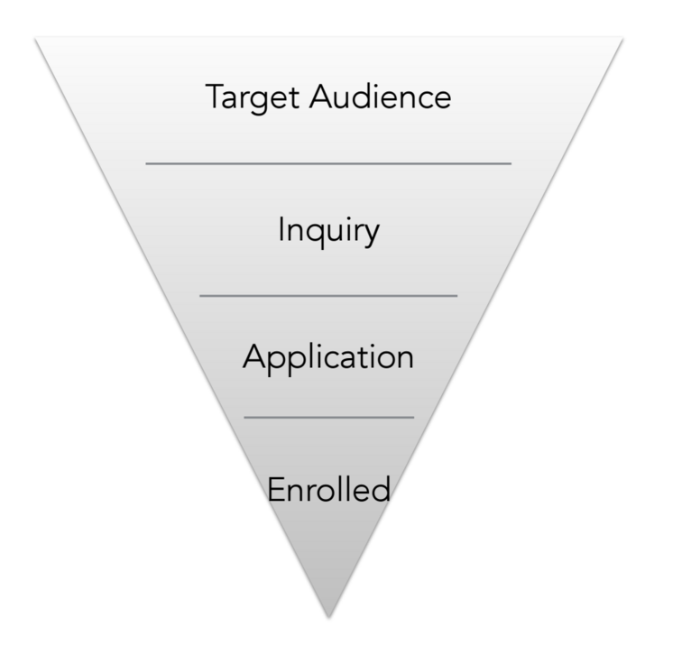 Admissions_funnel