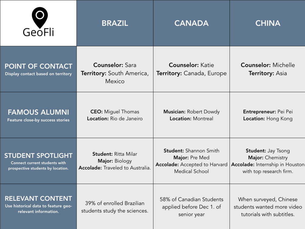 International Admissions Recruitment