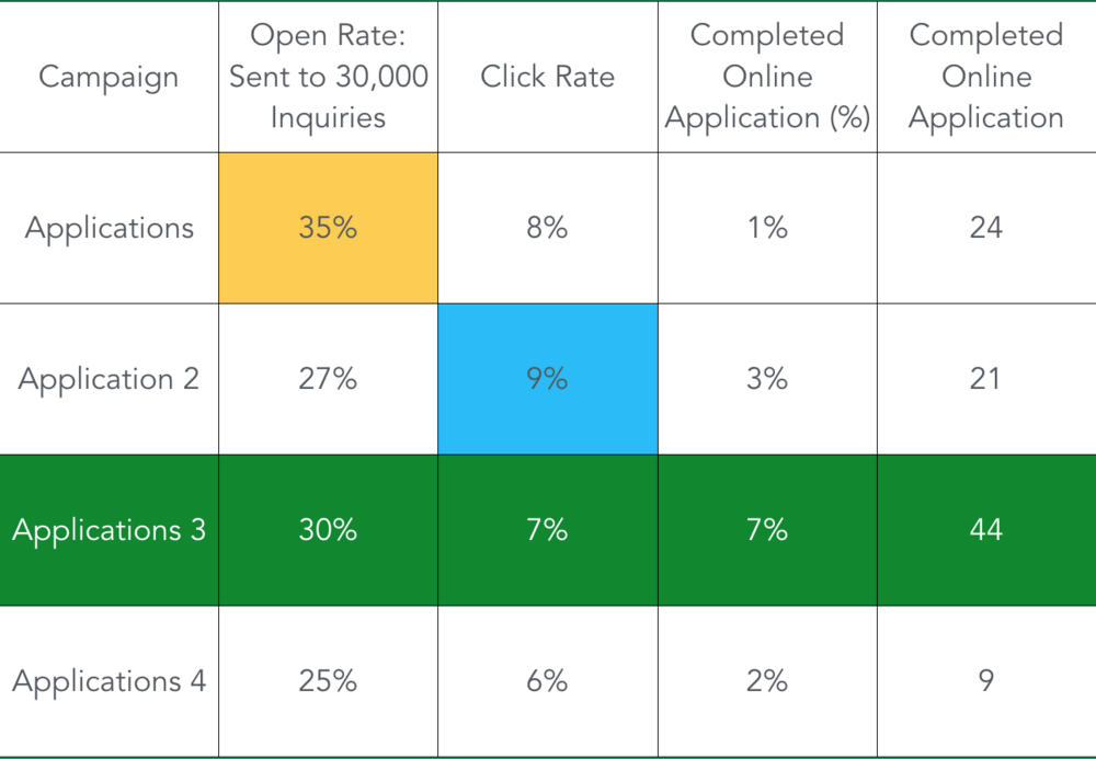 Which email performs best? If you're only looking at open rate, campaign one (yellow). If you're looking at click rate, the answer is blue. And finally if you're measuring toward website actions and goals, the third campaign in green is your champion variant.