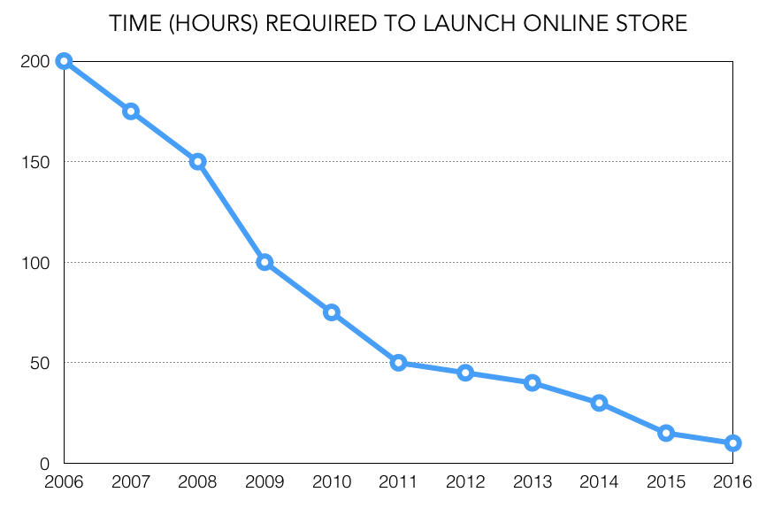 Graph of time required to launch an online store in which the trend line is falling