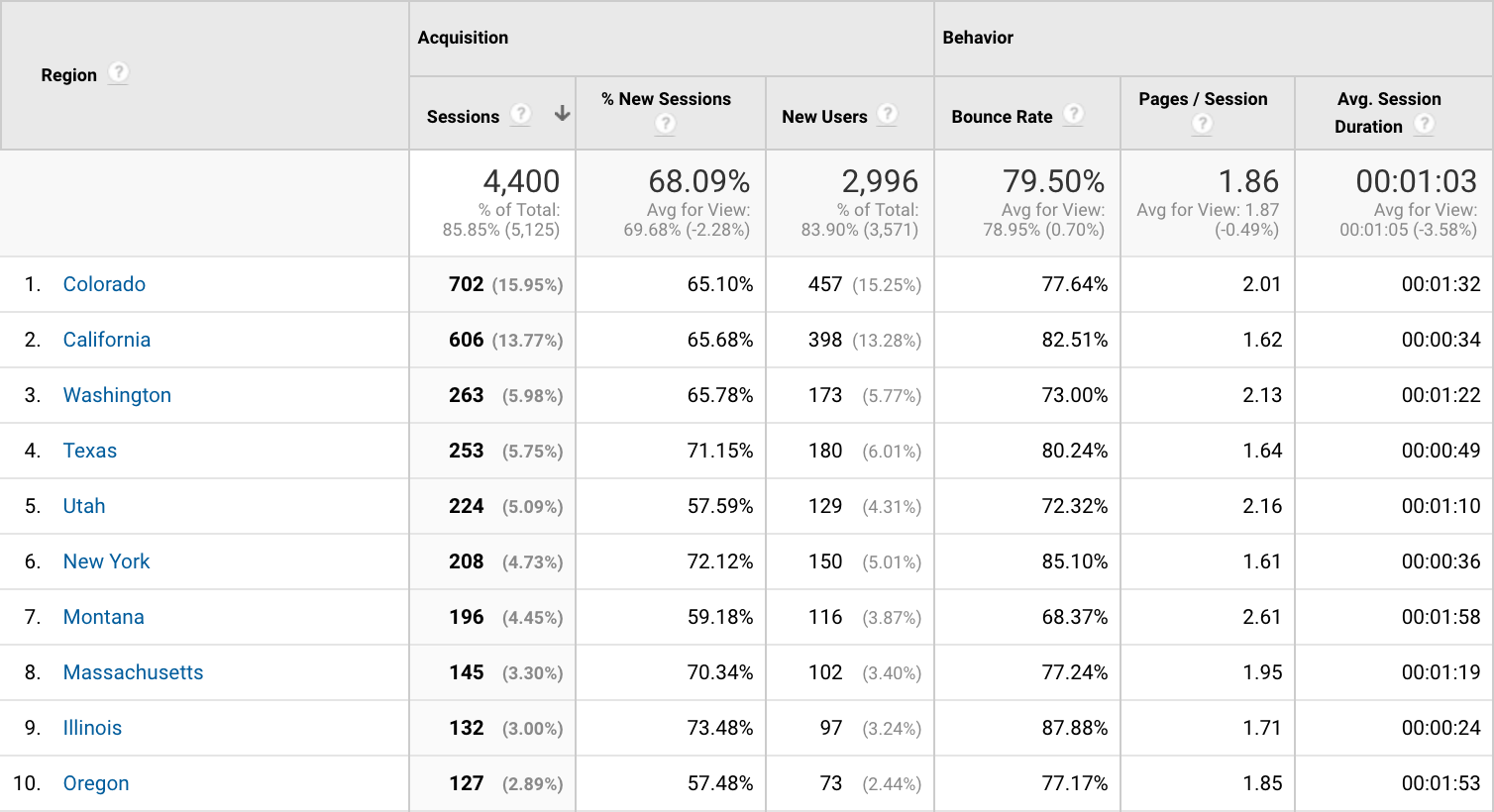 Google Analytics dashboard showing website traffic by location