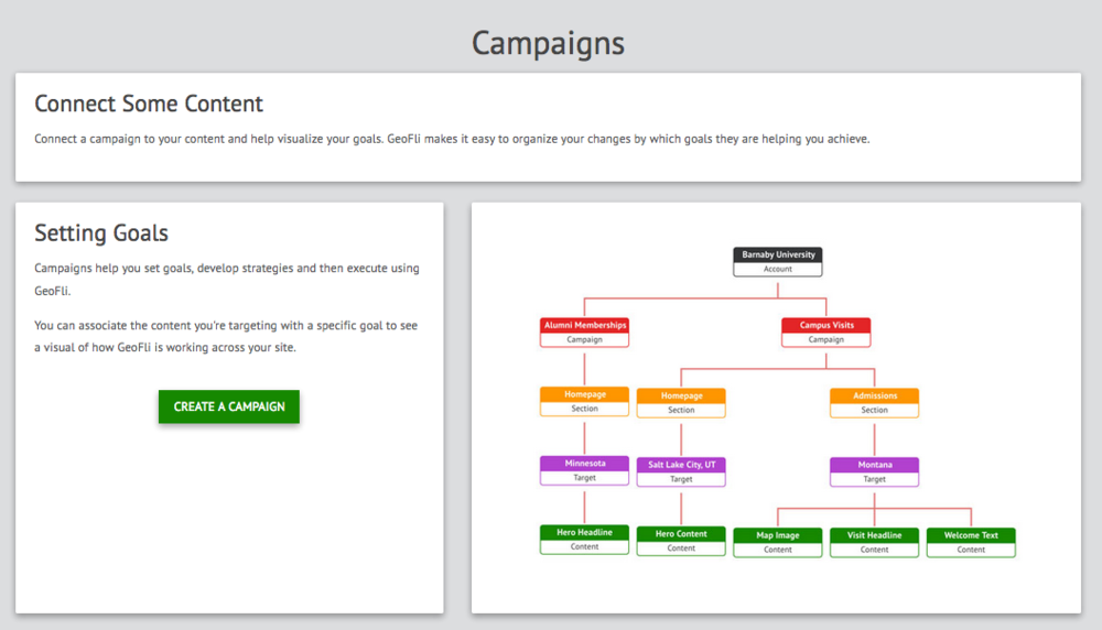 Campaign Dashboard - the right is an example of GeoFli's Campaign Heirarchy and how your content changes would link to overall goals.