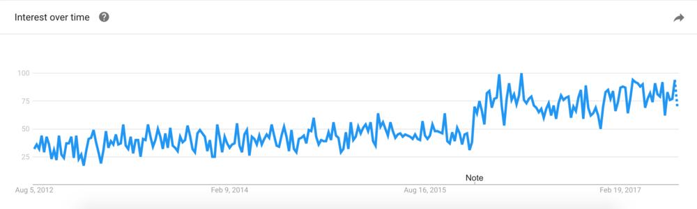 Digital Marketing interest over time trending upwards