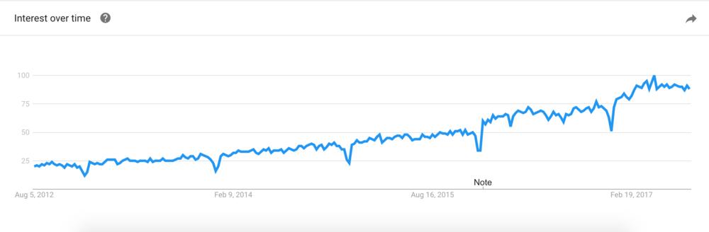 Conversion Optimization interest over time trending upwards