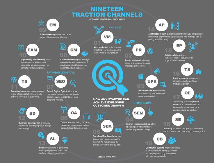 Traction channels are the places where your message can be seen or heard