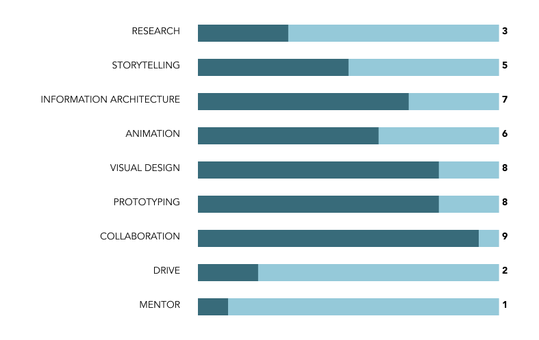 How to evaluate designers? - performance review, design team