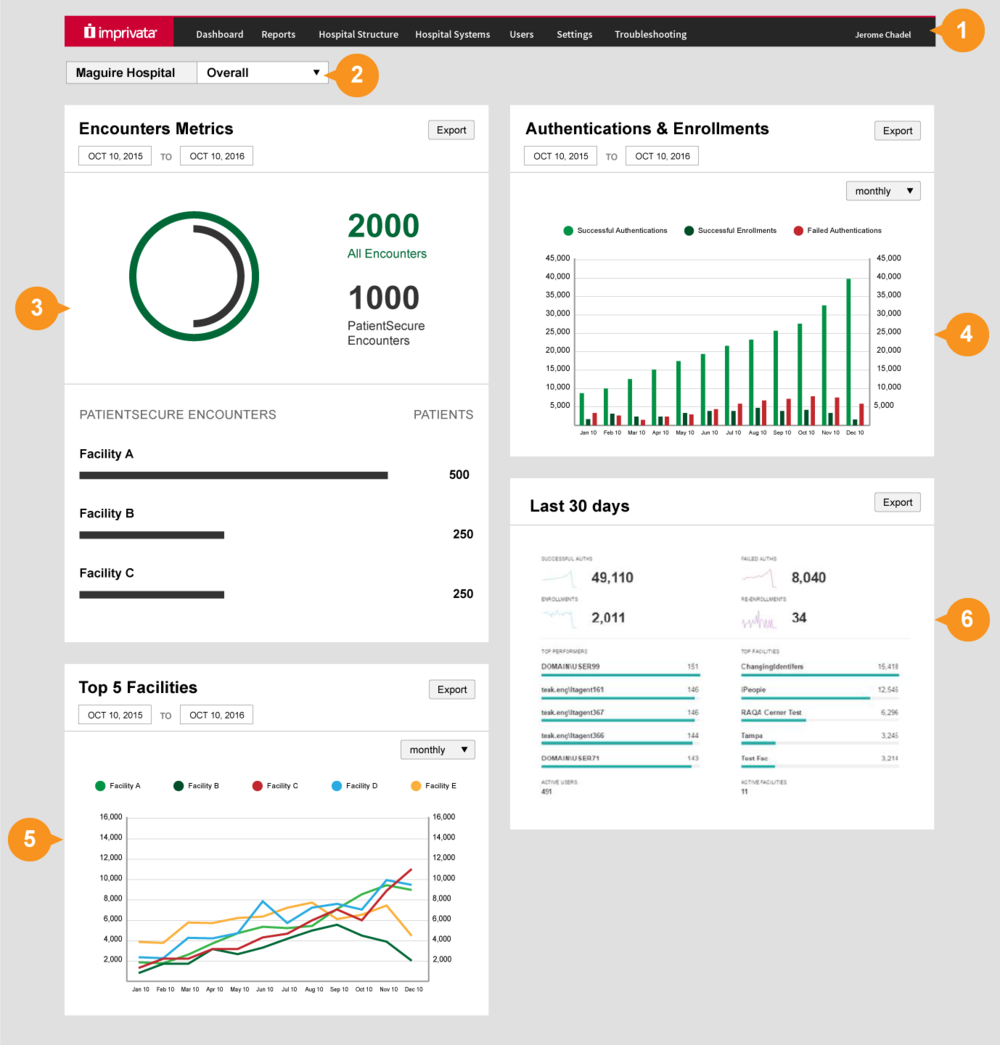 Mock-up for the Patient Secure dashboard