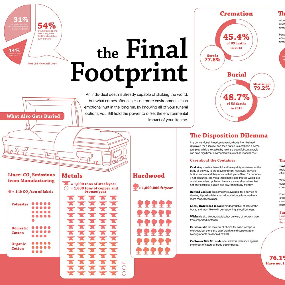 The Final Footprint >