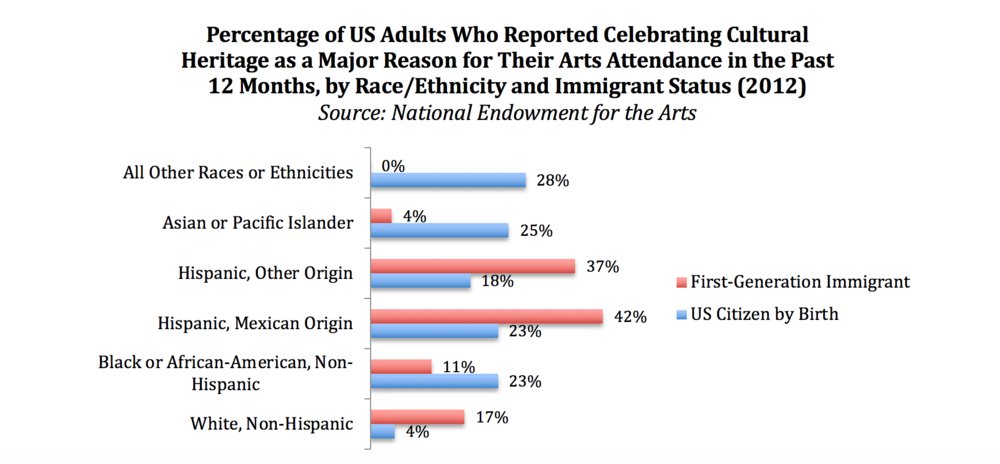 Figure 9: Percentage of US Adults Who Reported Celebrating Cultural Heritage as a Major Reason for Their Arts Attendance in the Past 12 Months, by Race/Ethnicity and Immigrant Status