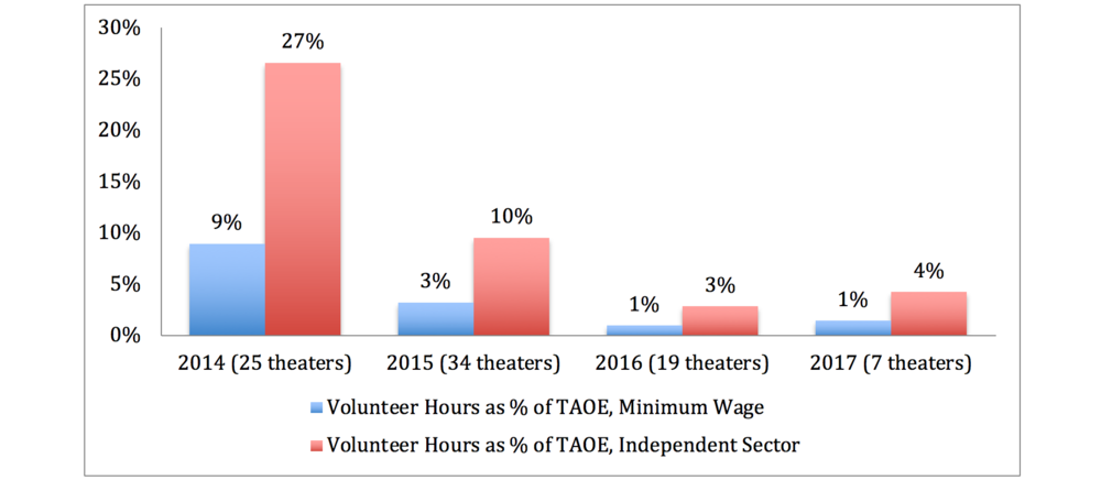 Figure 10: Value of Volunteer Hours as a Percentage of Total Annual Operating Expenses