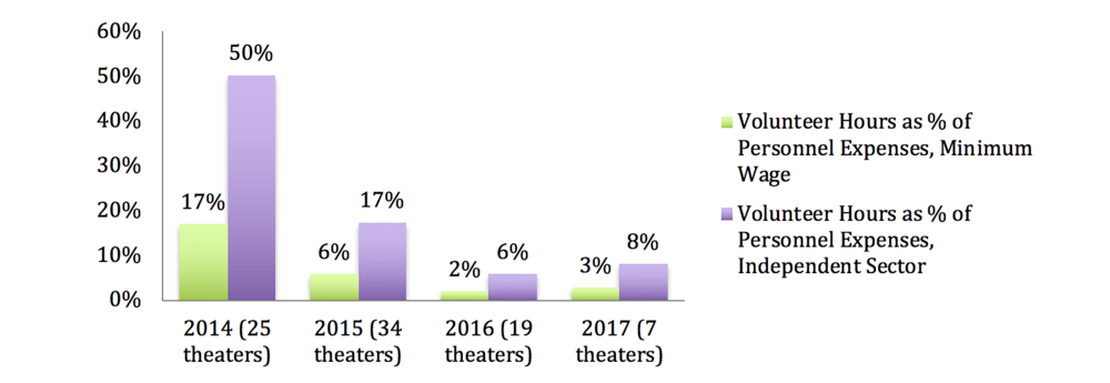 Figure 11: Volunteer Hours as a Percentage of Personnel Expenses