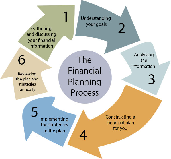 financial-planning-process-hi.jpg