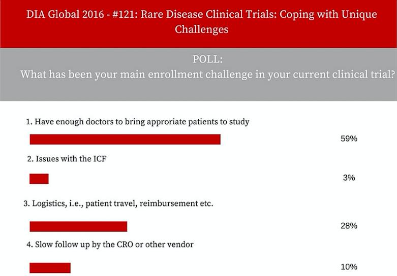 DIA survey - Enrollment challenges June 28, 2016