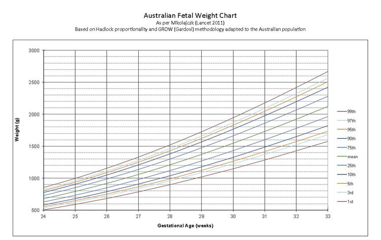Womens Ultrasound Malvern – Fetal Weight Chart