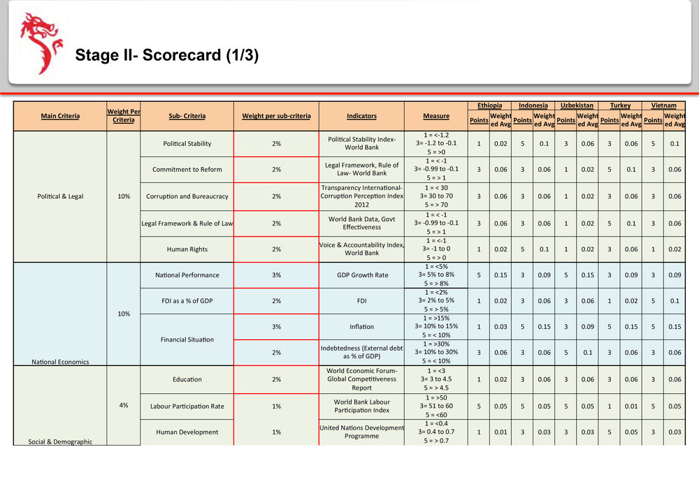 Dragon-Sourcing-Presentation---Manufacturing-Site-Analysis-16.jpg