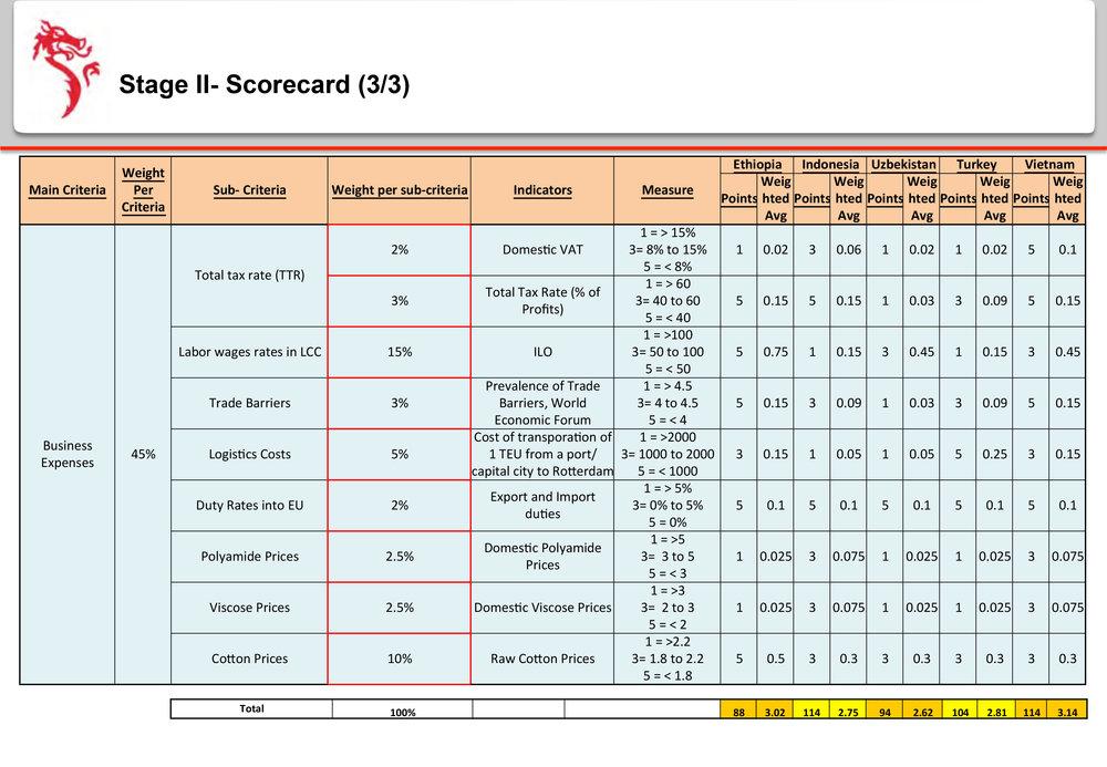 Dragon-Sourcing-Presentation---Manufacturing-Site-Analysis-18.jpg