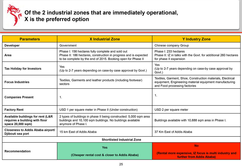 Dragon-Sourcing-Presentation---Manufacturing-Site-Analysis-25.jpg