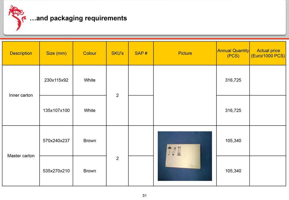Dragon-Sourcing-Presentation---Manufacturing-Site-Analysis-31.jpg