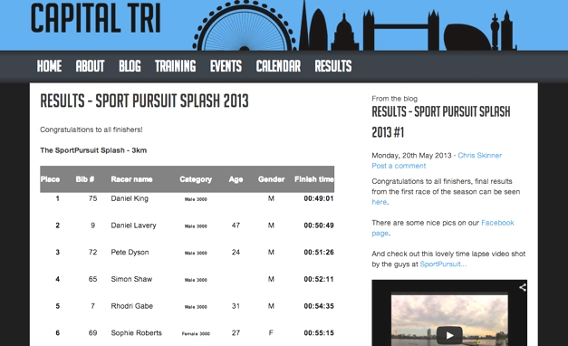 The results, first in my category, 6th overall