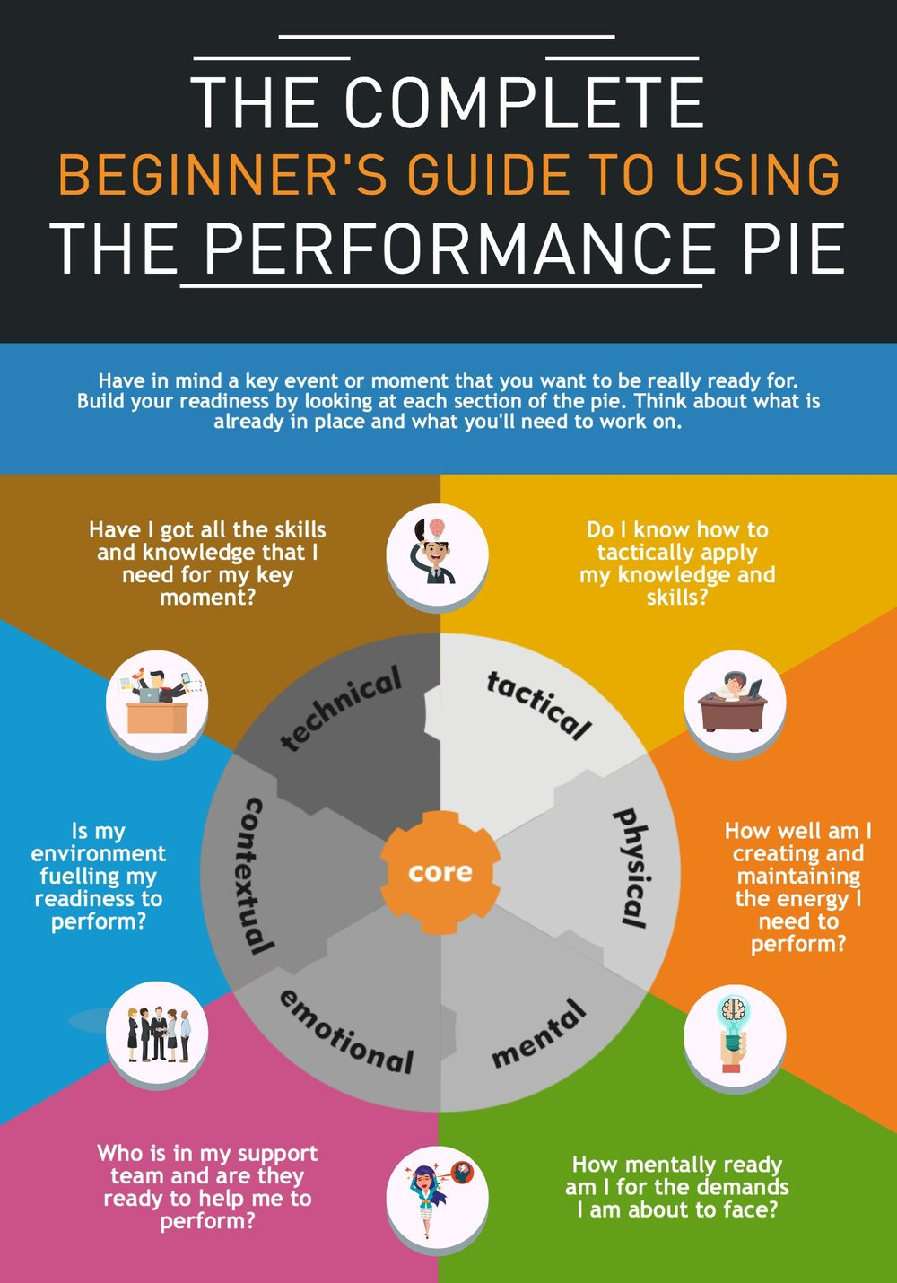 The performance pie - sophie radcliffe k2