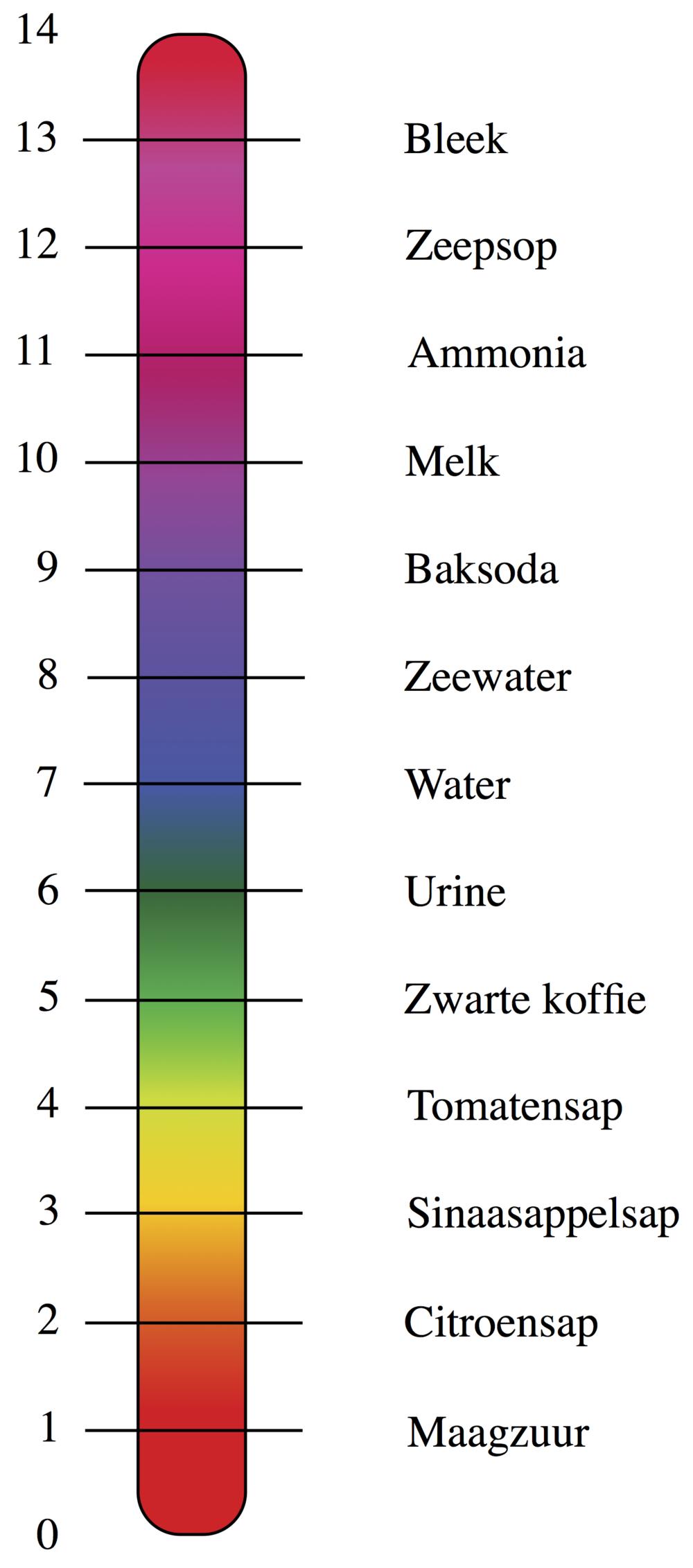 pH-schaal.png