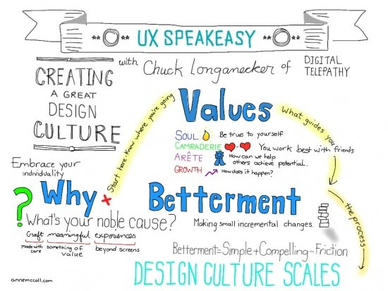 UXSpeakeasy: Cultivating a Design Culture