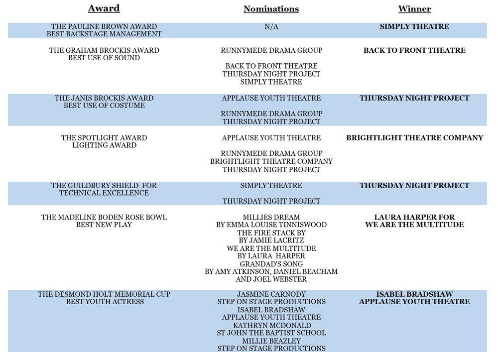 WDF Noms & Winners.jpg