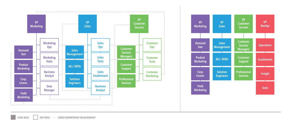 the revenue operations framework