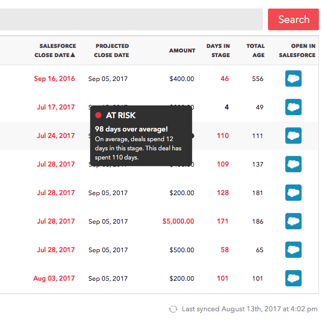 Red flag alerts on pipeline highlight risks for specific Opportunities – like stagnant deals, anomalous deal sizes, and issues with Close Dates. Deep links into Salesforce make it easy to fix issues as they're found.