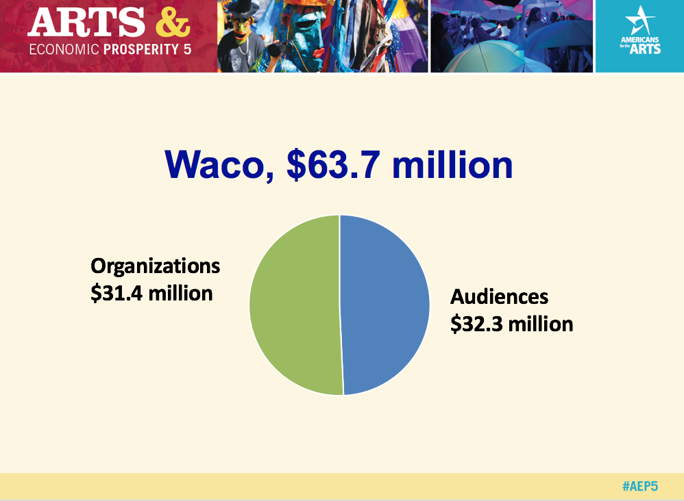 Powerpoint Presentation summarizing key findings for Waco.
