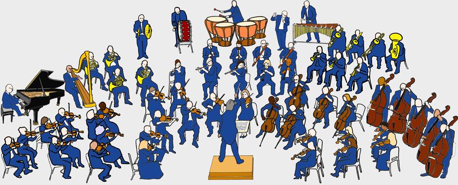 Oversigt over symfoniorkestret i denne tekstboks