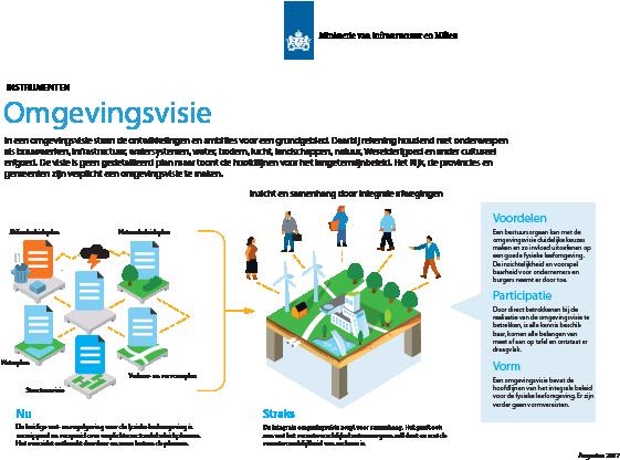 Infographic over de Omgevingsvisie, een verplicht onderdeel voor bedrijven binnen de nieuwe Omgevingswet