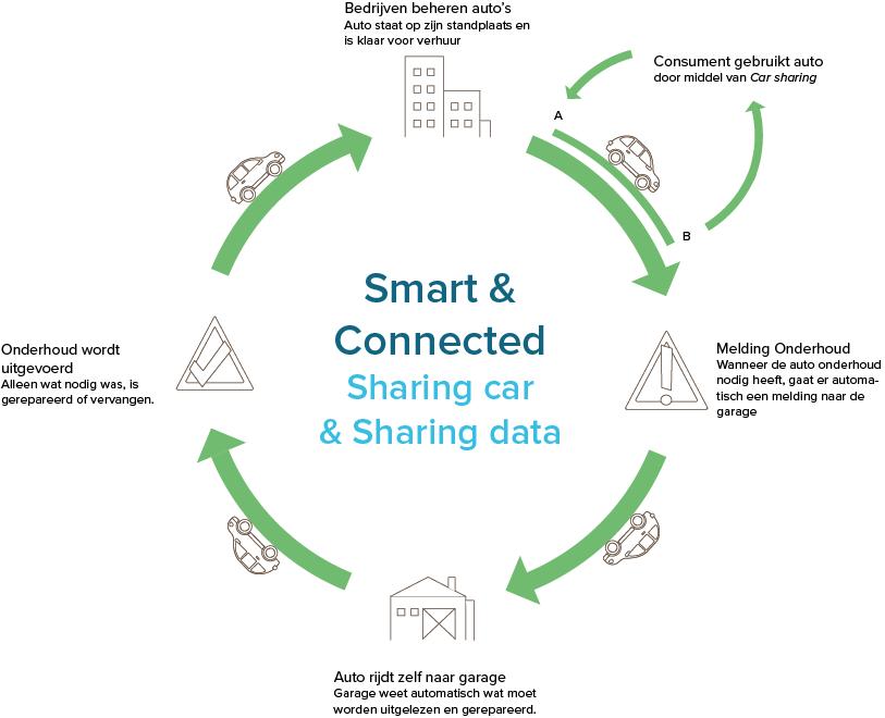 data-delen-zelfrijdende-auto.png