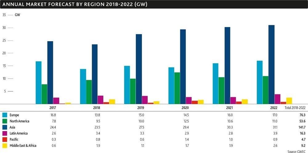 annual market forecast - wind.jpg