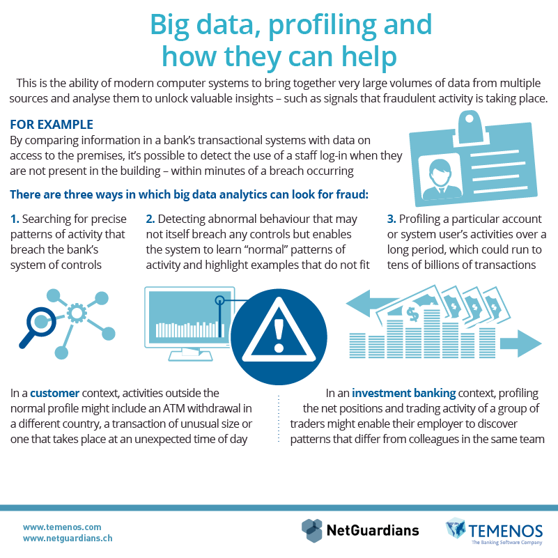 You can  learn more  about big data in our e-book A-Z of Banking Fraud 2016.