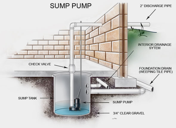 Sump pump installation carey excavating for Exterior drain tile installation