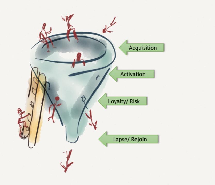 Retention Funnel