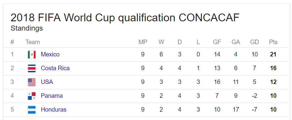 CONCACAF World Cup Standings