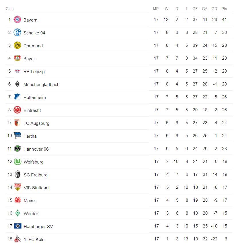Bundesliga table as of 1.11.18
