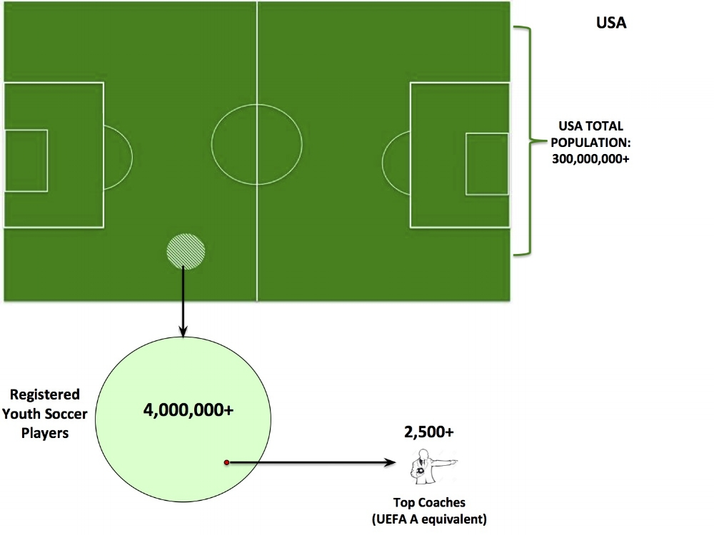 Cost of Coaching Infographic 2 - Pop., Players, Coaches (Malvey).jpg