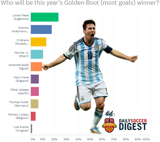 2018 World Cup Survey