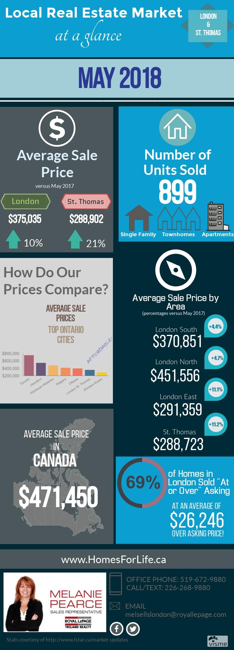 Melanie-Pearce-London-Ontario-Real-Estate-Market-Stats-May 2018.jpg