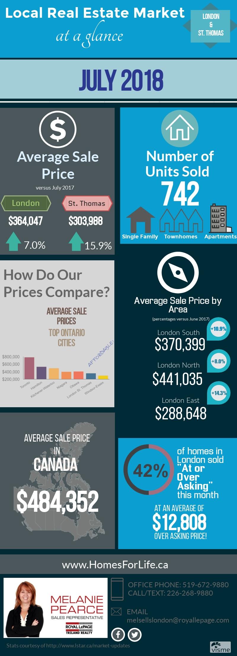 Melanie-Pearce-London-Ontario-Real-Estate-Market-Stats-July-2018.jpg