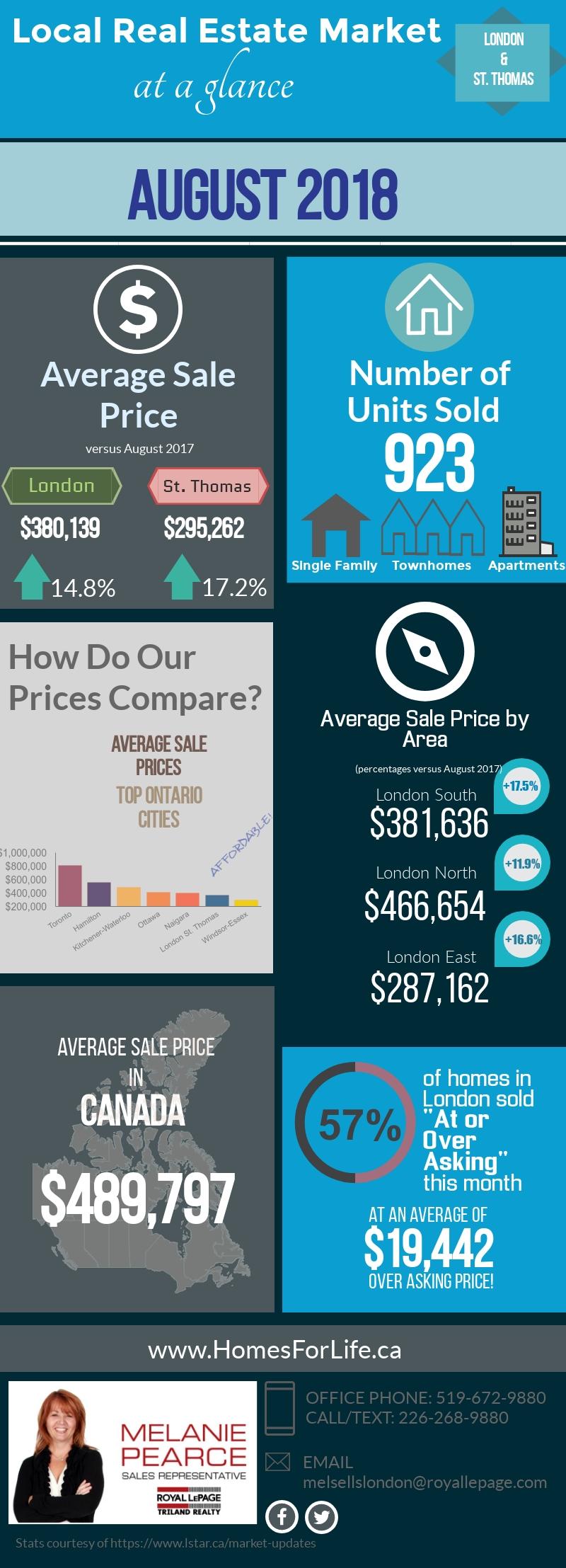 Melanie-Pearce-London-Ontario-Monthly-Real Estate-Market-Stats-August 2018.jpg
