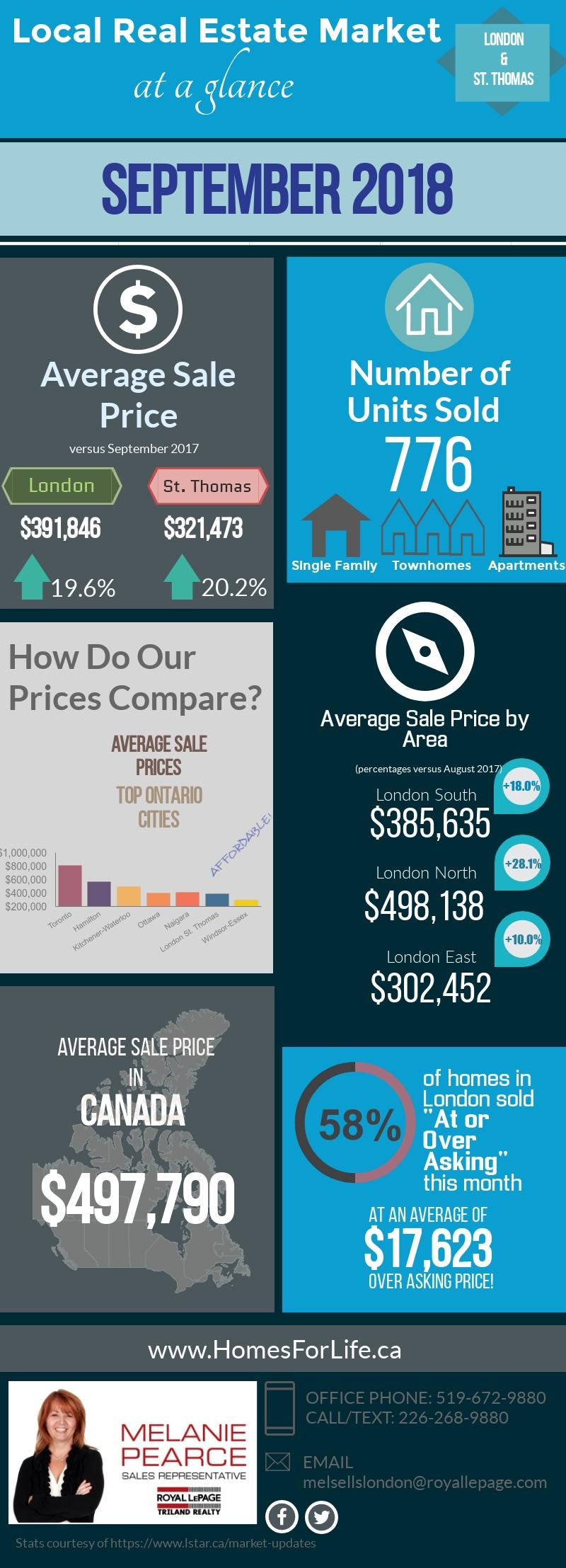 London-Ontario-Real-Estate-Market-Stats-September-2018.jpg