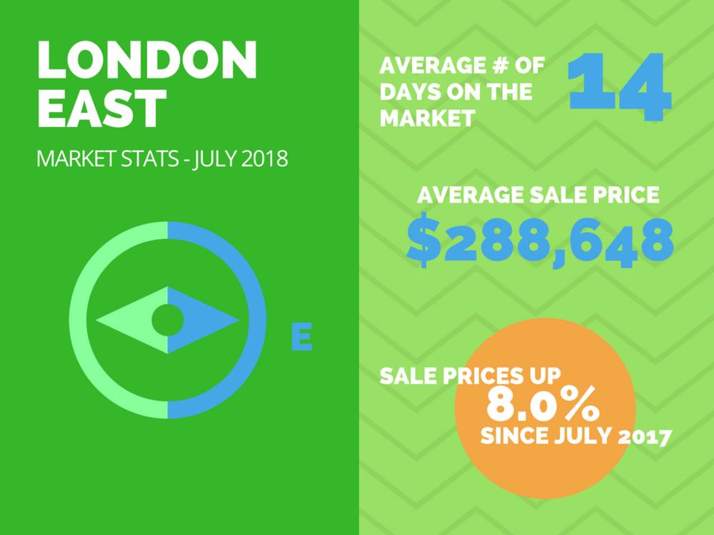 East London Real Estate Market Stats July2018.png